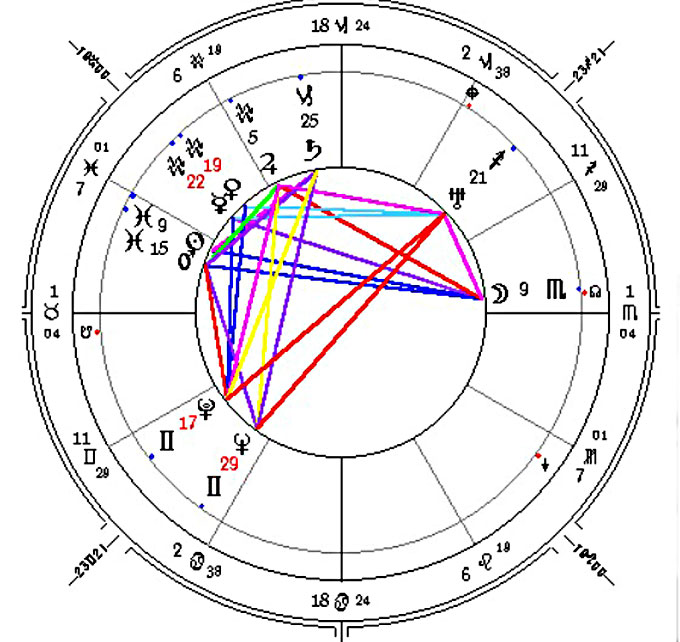 Image of John Steinbeck's astrology chart